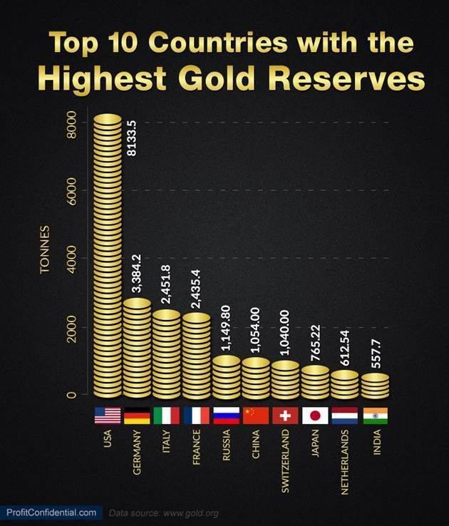 Путин: царь природного газа, сырой нефти, урана и золота