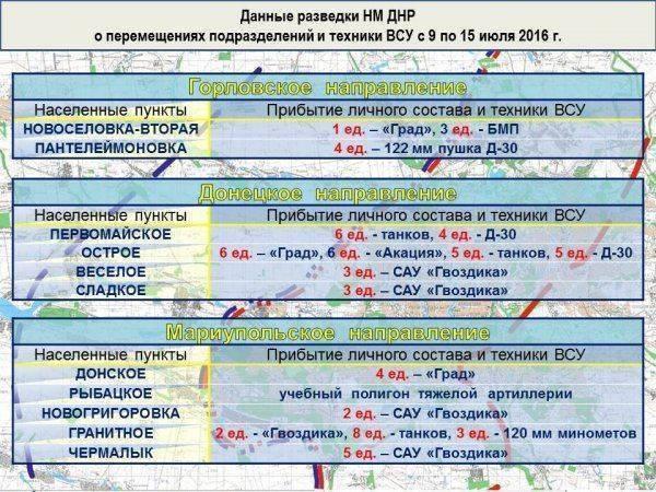 «Минское перемирие». Итоги недели