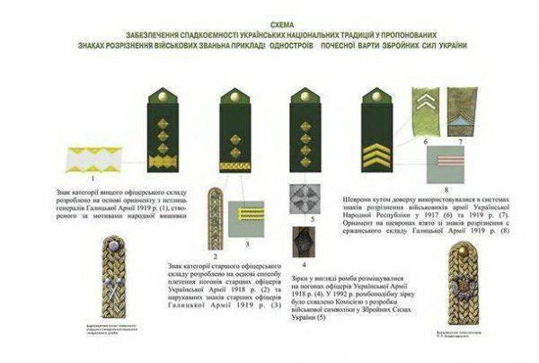 Декоммунизация погон украинской армии: здравствуй, армия русская?