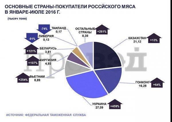На третьем году «гидности» на прилавках Украины появилось мясо из России