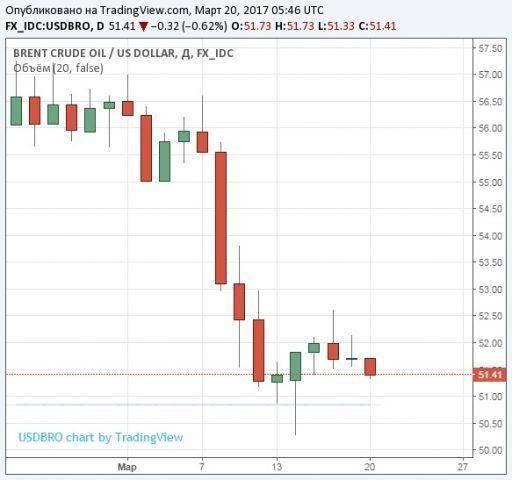 Рынок нефти: трейдеры мрачно смотрят на впавших в безумие сланцевиков