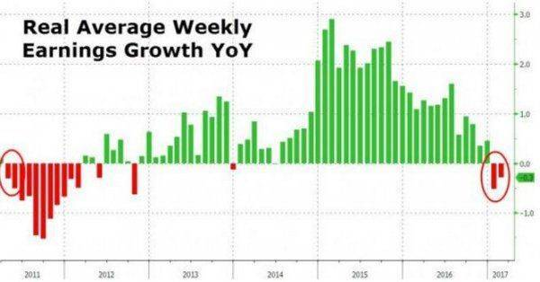 Заработки и потребительский спрос бьют антирекорды: США на пороге суперкризиса?