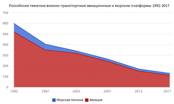 Зарубежный взгляд на российский военно-транспортный потенциал