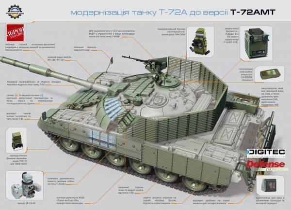 Очередной украинский вариант модернизации танка Т-72А