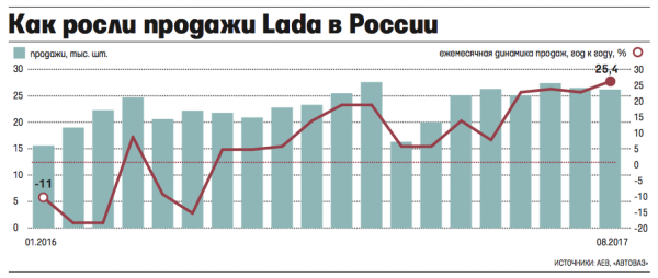 Продажи Lada в августе подскочили более чем на 25% – это новый рекорд