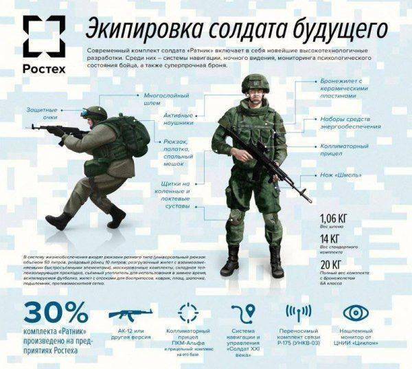 Россия готовит «солдата будущего»
