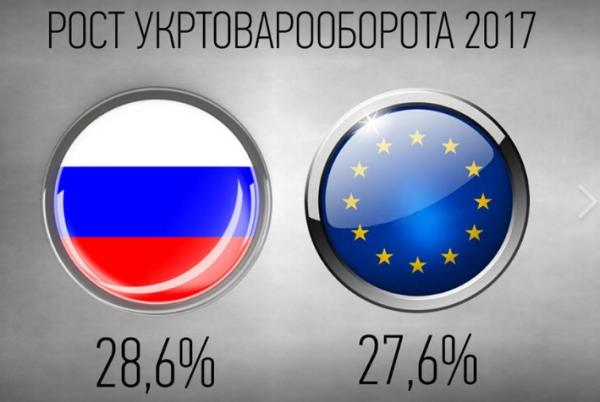 Украина теряет российский рынок: не промах, а преступление