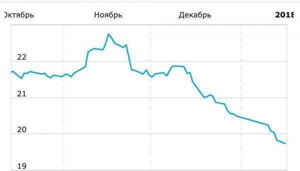 Не просто падение, а признак краха: График обвала украинской гривны