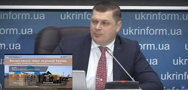 У Порошенко в ярости: Украинское ТВ начало саботировать разжигание войны