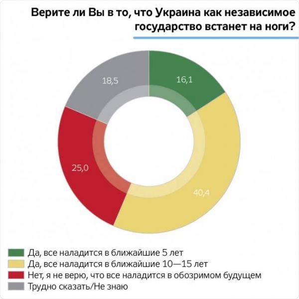 Крах государственности: 84% не верят в светлое будущее Украины