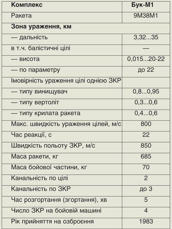 ВСУ удалось восстановить почти четверть парка ЗРК «Бук-М1»