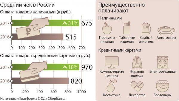 Россияне пошли по магазинам