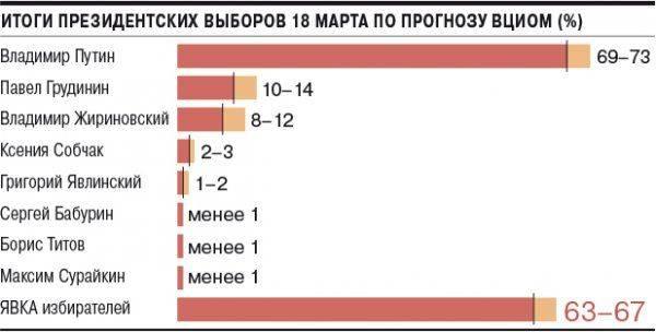 ВЦИОМ рассказал о настроениях россиян в преддверии выборов президента РФ 1520867999_1vciom