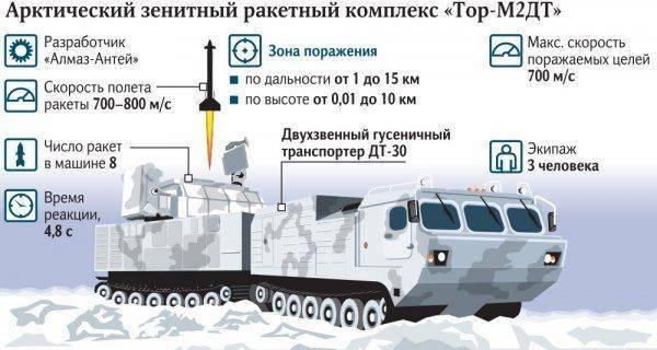 Северный «Тор»  становится на защиту российской Арктики
