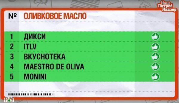 Жидкое золото: Качество оливкового масла на российском рынке