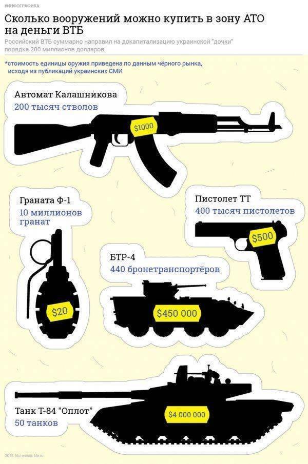 """Измена или бизнес? Как глава ВТБ Андрей Костин """"спонсирует"""" Украину"""