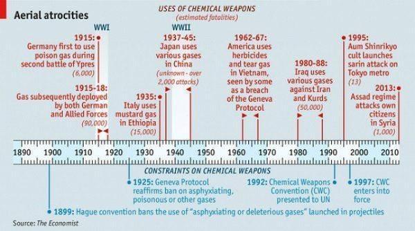 Великобритания применяла против России химическое оружие