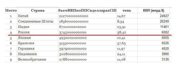 Российская экономика на 4-м месте в мире. Почему это и хорошо, и плохо?
