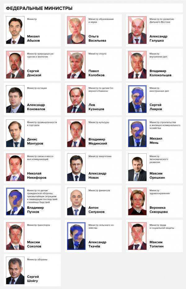 Судьба Медведева и перестановки в правительстве: Имена и факты