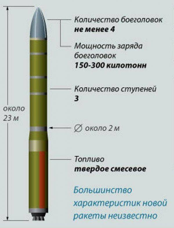 "Комплекс РС-26 ""Авангард"""