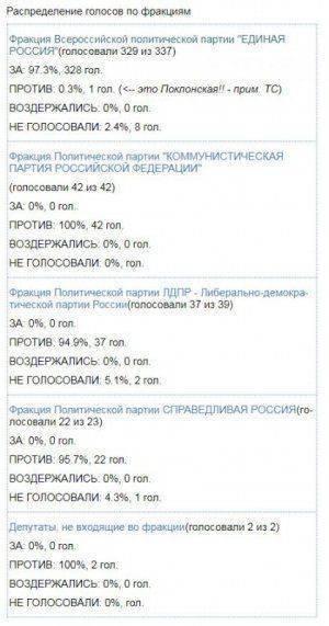 Почему Поклонская голосовала против пенсионной реформы