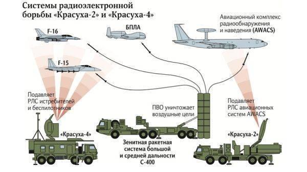 ПВО ослепит противника электромагнитными помехами