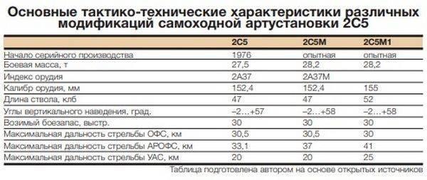 «Гиацинт» – огненный цветок Российской армии
