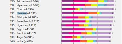 В рейтинге ООН Украина оказалась самой несчастной страной