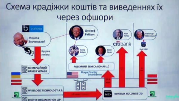 Деркач: через «ПриватБанк» миллиарды долларов переводились на счета компании семьи Байденов